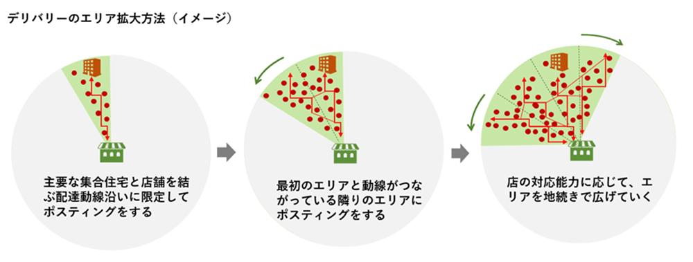 デリバリーのエリア拡大方法(イメージ)